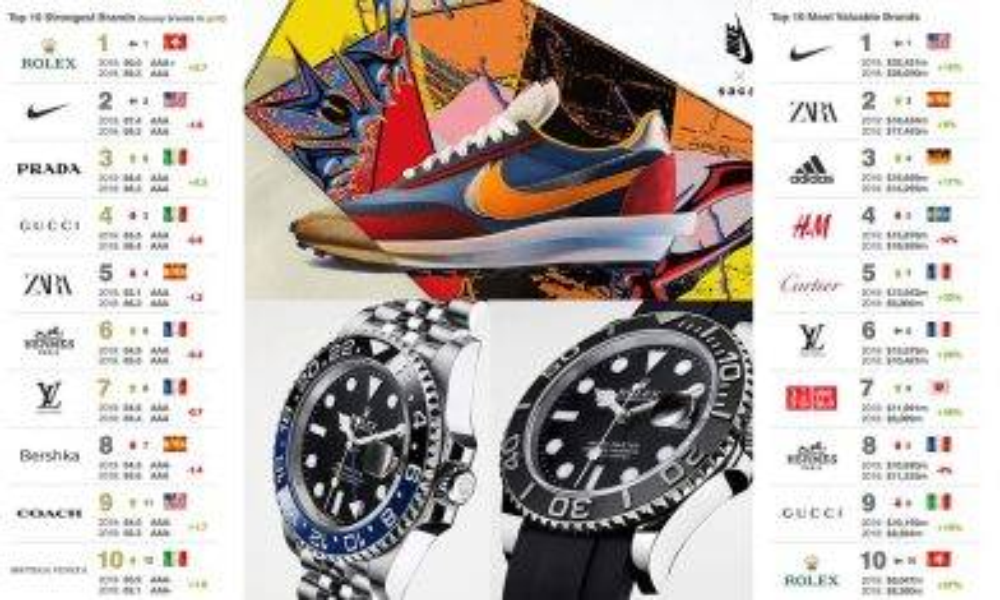 全球品牌排行榜2019岀爐 Nike、Rolex各領風騷|新蚊潮流|