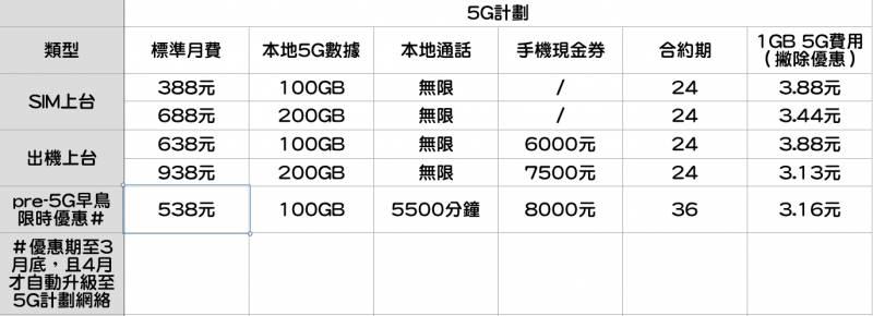 5G Plan