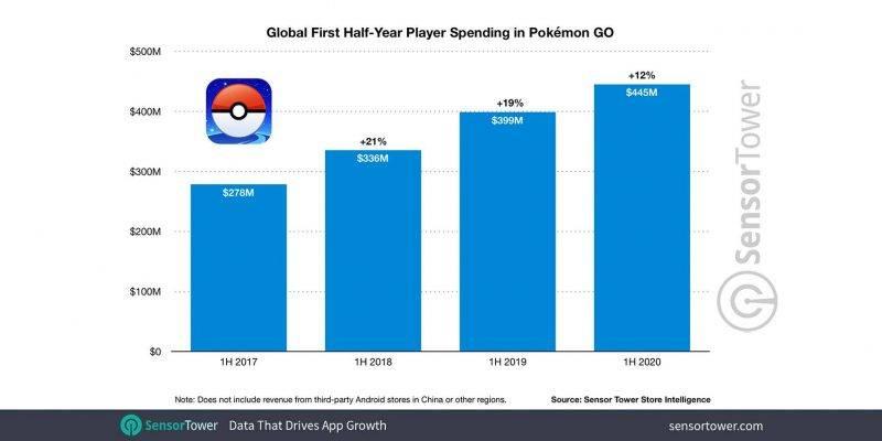Pokemon GO , Pokemon , 任天堂 , Nintendo, 手遊