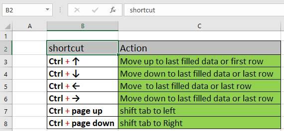 Excel隱藏秘技25式!打工仔必學 唔識Formula都超快手入Data!