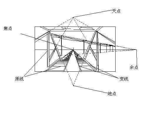 單點透視法 ©wikipedia