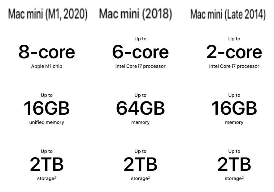 【Apple One More Thing 發布會】全新 MacBook Air、13 吋 MacBook Pro 與 Mac mini 新舊比較