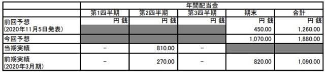 【任天堂發大財】利潤增長92% 2020年度收入達1.6兆日圓