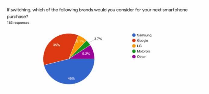iPhone用戶忠誠度較其他品牌高 外媒調查手機品牌忠誠度!