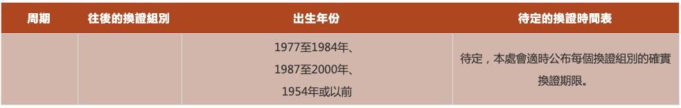 【換身份證時間表2021】(圖片來源:政府官網、Chong Fat@Wiki)
