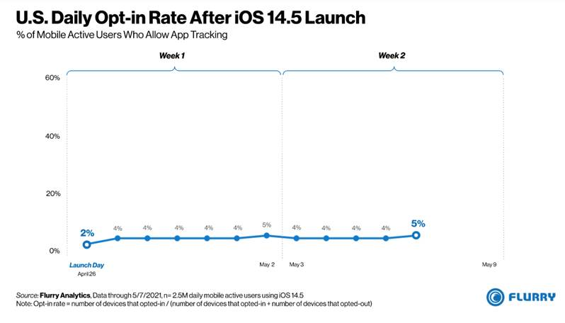 【iOS14.5】近九成iOS 14.5用戶拒跪底(圖片來源:Flurry)