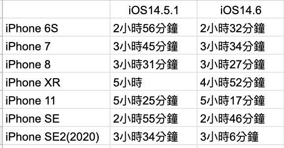 【iOS14】7款iPhone其中一款電量急跌